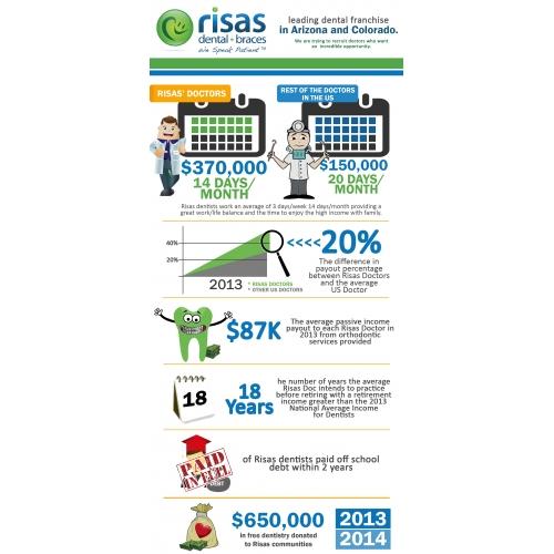 Infographics Design for Risas Dental