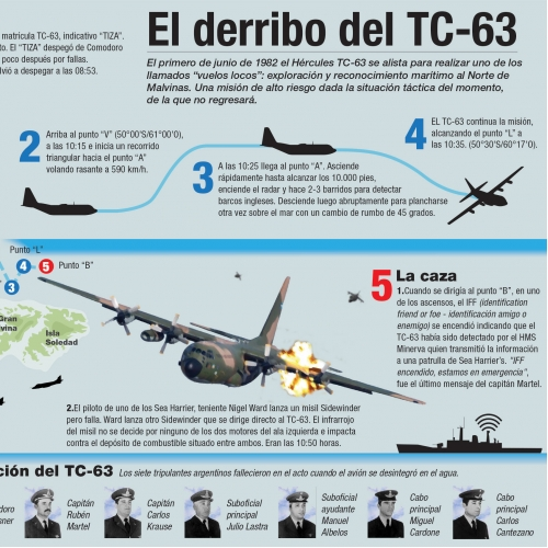 The TC-63 hunt